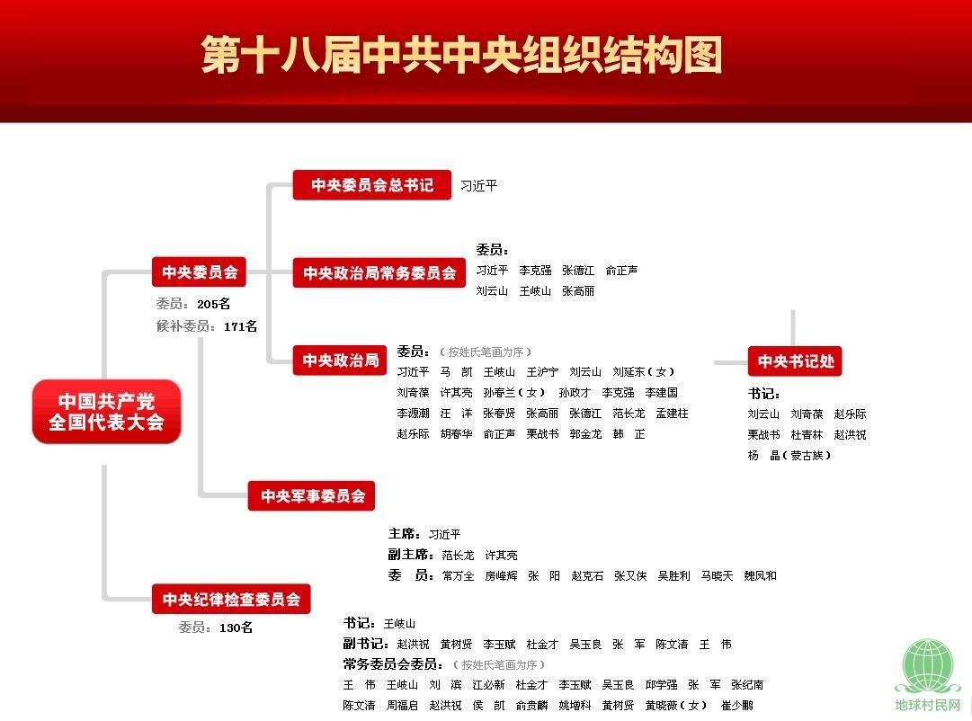 [独家推出]第十八届中共中央组织结构图