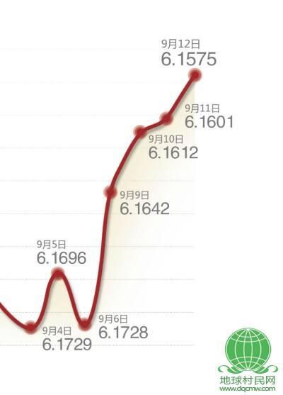 人民币对美元中间价四连升 创2005年汇改以来新高