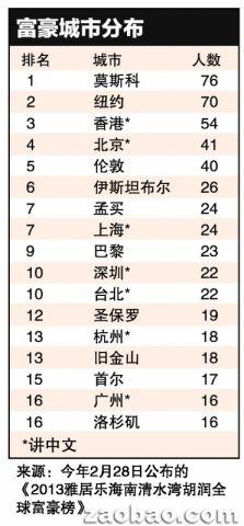 """胡润百富榜: 全球富豪最集中城市 16大有6个""""讲中文"""""""