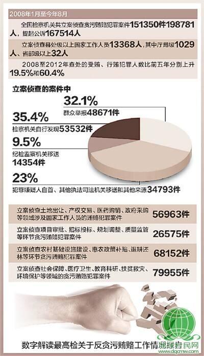 最高检报告反贪污贿赂工作情况 5年查办贪贿案超15万件