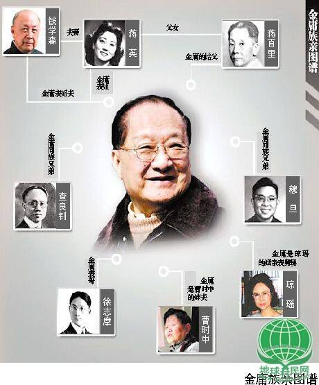 """金庸族谱曝光 钱学森徐志摩琼瑶金庸""""一家亲"""""""