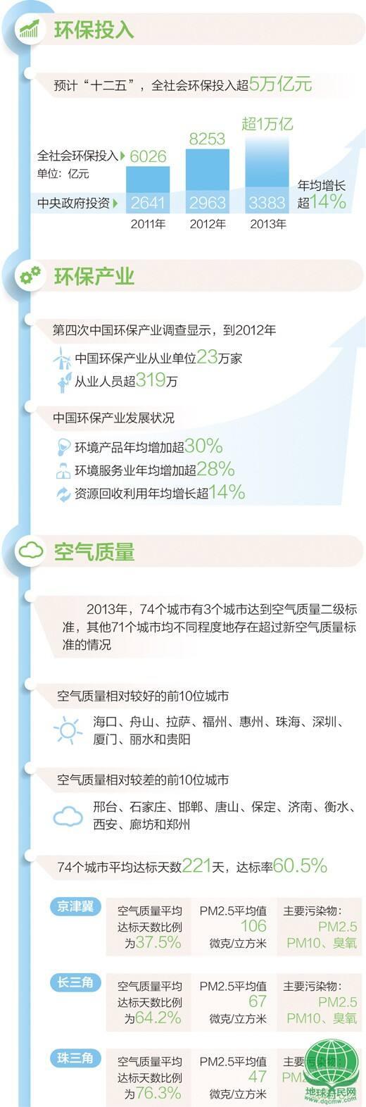 环境保护部副部长吴晓青答记者问 污染治理 打攻坚战更要打持久战