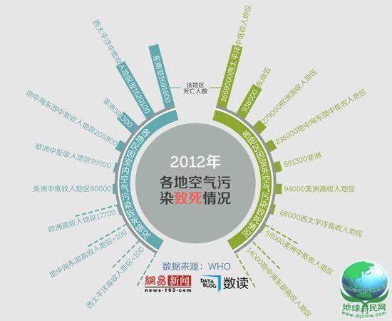 全球空气污染致死情况:中国及周边代价最高
