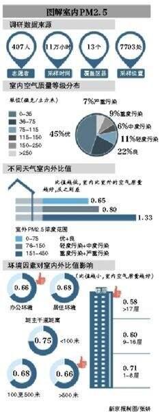 调研报告称室内PM2.5吸入量是室外4倍