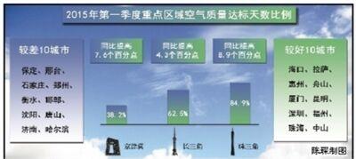 第一季度74个城市达标天数比例平均为59.7%